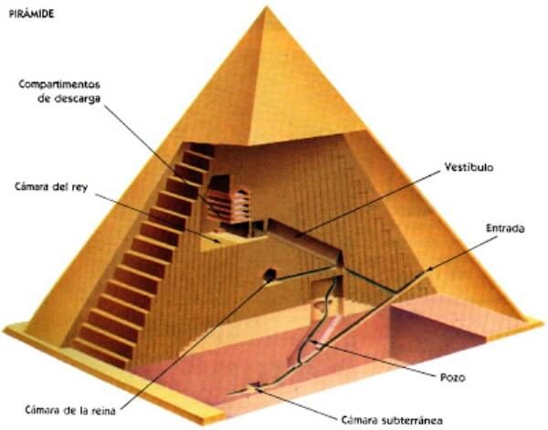 cómo son las pirámides por dentro