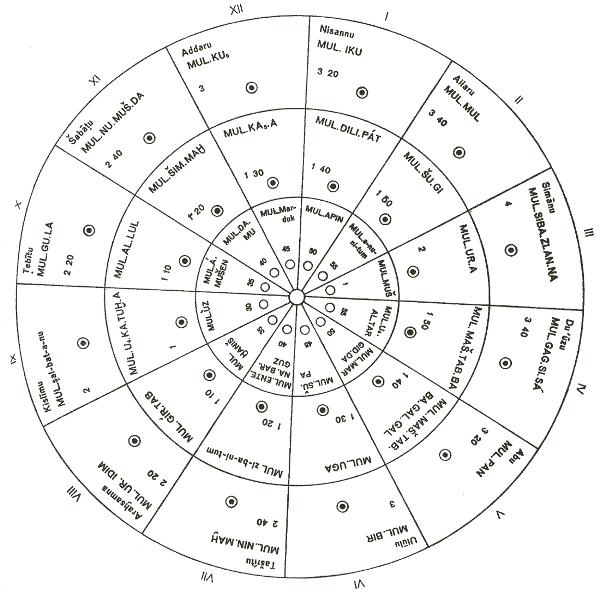 origen del calendario sumerio