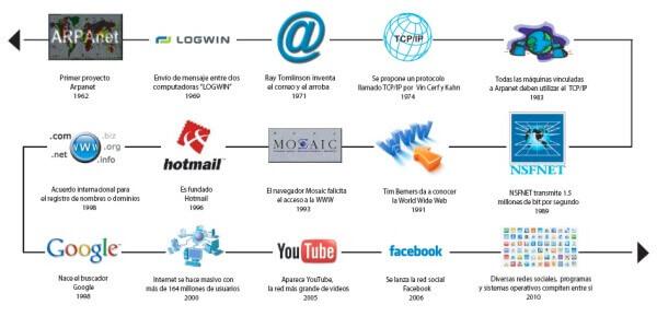 historia de internet resumida