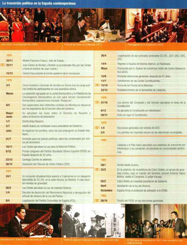 historia transición política España