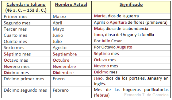 los meses del calendario juliano