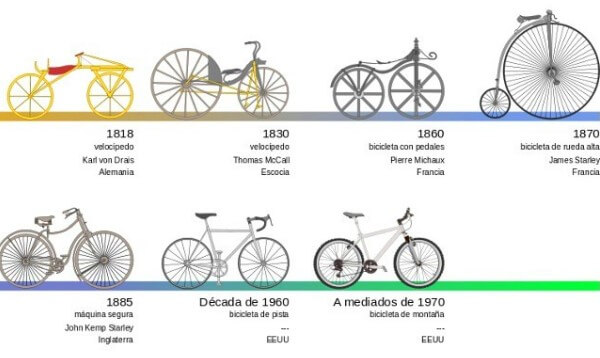 bicicleta wikipedia