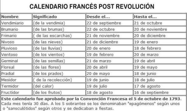 calendario francés post revolución
