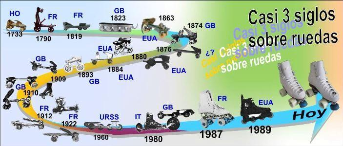 Evolución de los patines