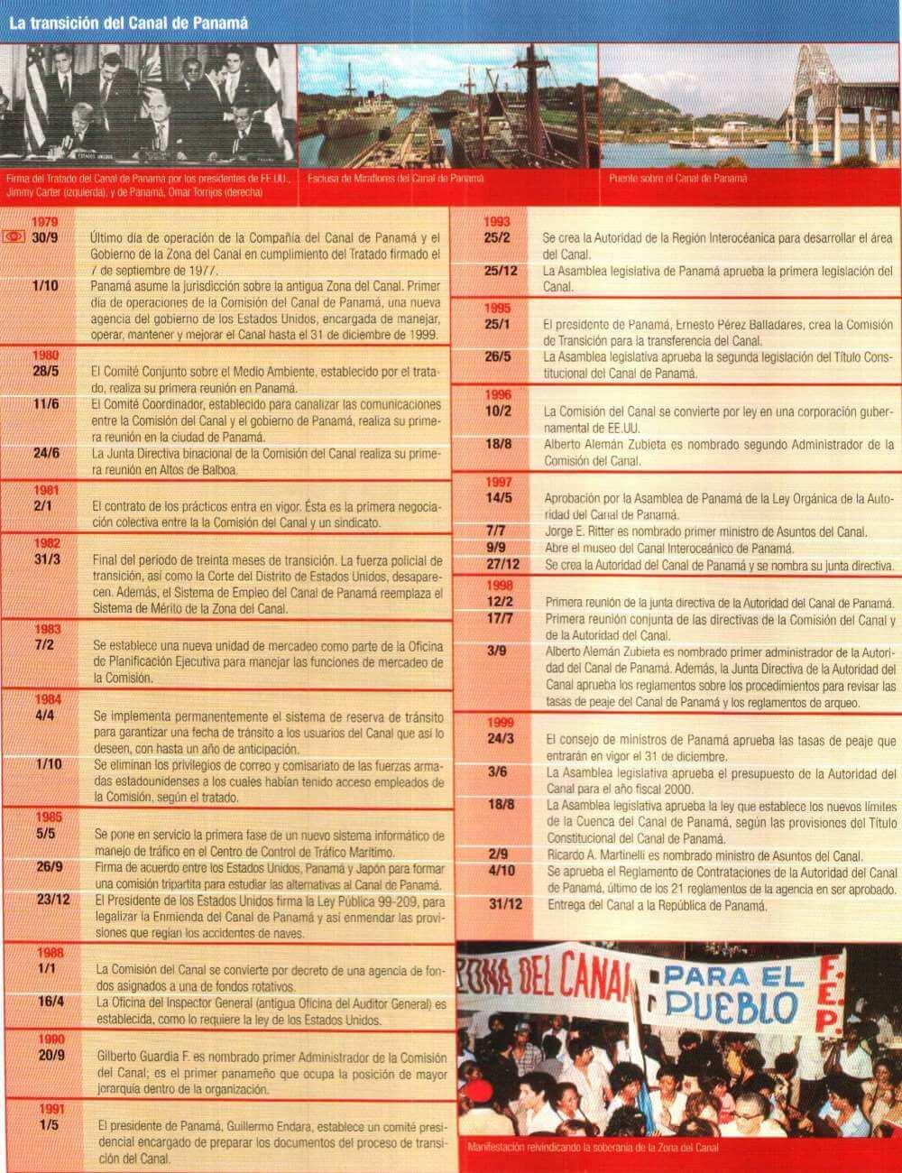 orden cronológico historia de Panamá