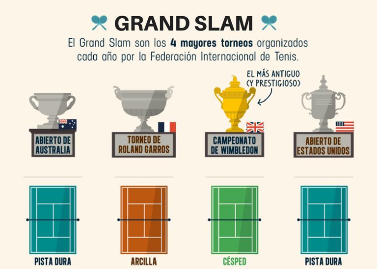 qué es el Grand slam de tenis