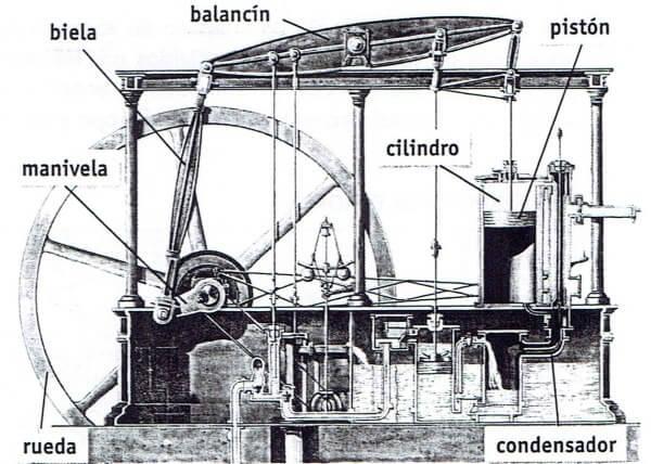 cómo funciona la máquina de vapor de James watt