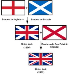 cuándo se fundo el Reino Unido de Gran Bretaña
