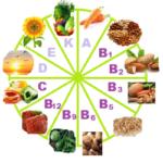 origen de las vitaminas