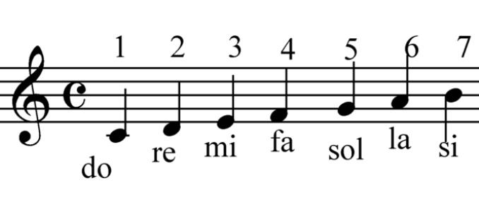 las 7 notas musicales actuales