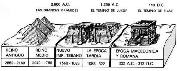 historia periodos Egipto