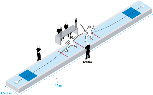 dimensiones pista de esgrima