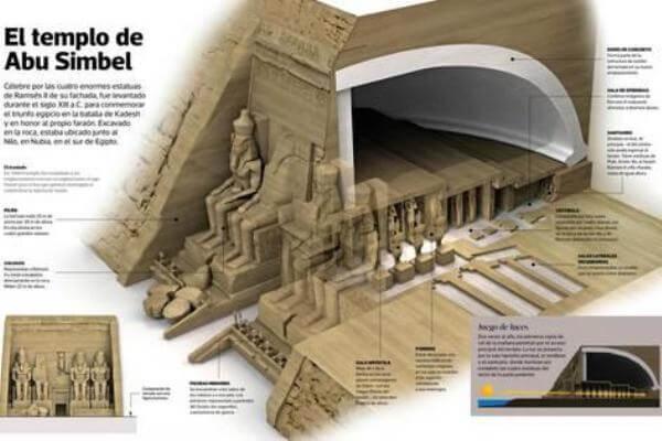 quién creó Abu Simbel