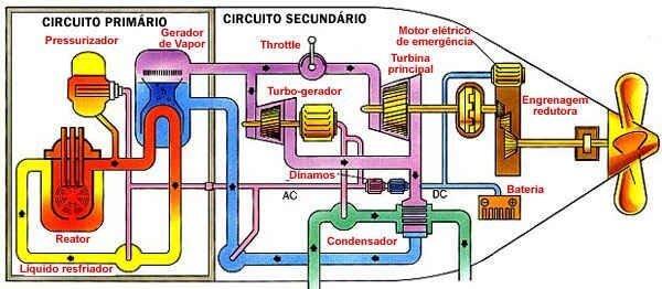cómo es un submarino nuclear